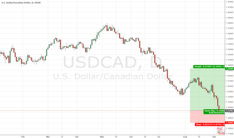 USDCAD: GOOD POSTION