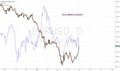 EURUSD: EURGOLD correlation