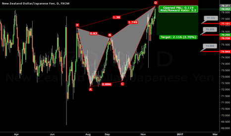 NZDJPY: NZDJPY Short daily butterfly