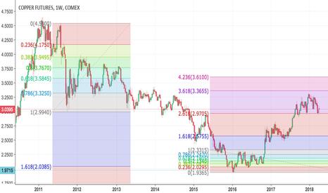 HG1!: Long term Copper outlook