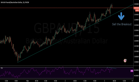 GBPAUD: Sell Sell Sell