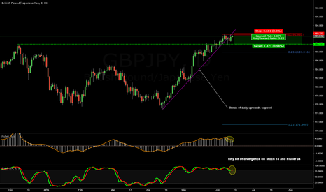 GBPJPY: Short GBPJPY Daily Outlook
