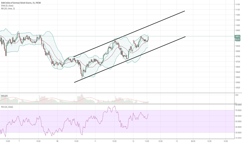 GER30: Another channel. Can buy the breakout or wait (Neutral now)