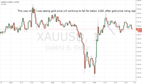 XAUUSD: XAUUSD continue to fall far below 1180