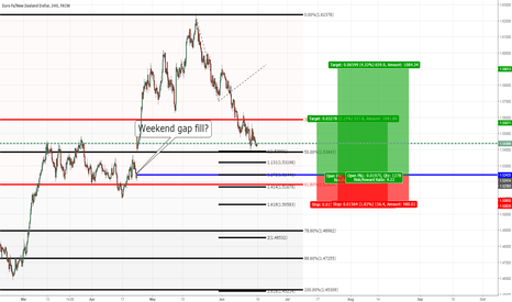 EURNZD: EURNZD: Finally filling the gap?