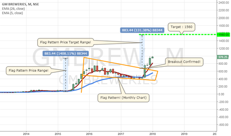 GMBREW: G M Breweries Ltd! Flag Pattern! (Monthly Chart)