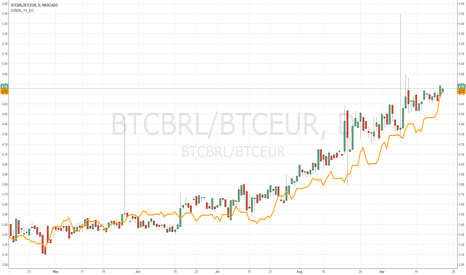 BTCBRL/BTCEUR: Comparing EURBRL to converting using BTC as intermediary