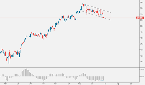 AEX: AEX: Support in Channel