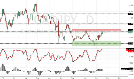 CADJPY: CAD/JPY D1 SELL