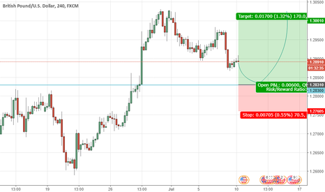 GBPUSD:  Looking for Long Trade at GBPUSD