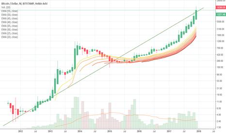 BTCUSD: suave tendencia en logaritmica