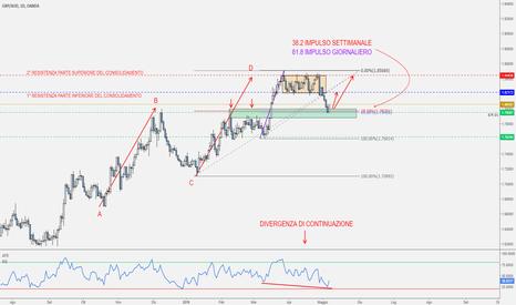 GBPAUD: GBP/AUD - Possibilità di Continuazione del Trend.