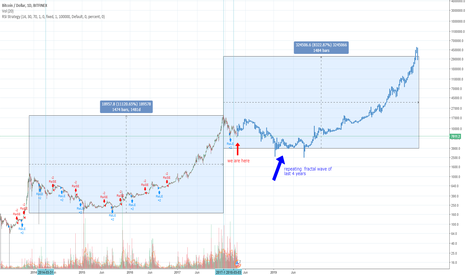 BTCUSD: Biggest picture of BTC/USD should something like that...