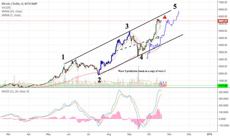 BTCUSD: Will the upcoming BTC fork solidify wave 5?