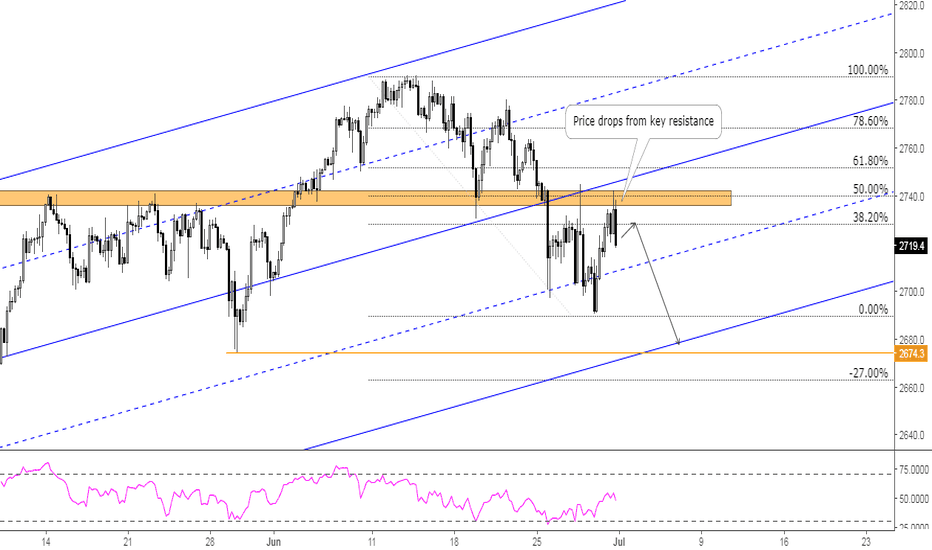 SPX500: SPX500: Resistance Holds, We Watch for Shorts