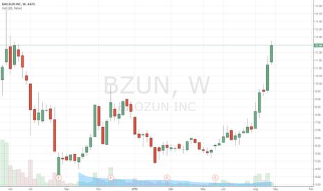BZUN: BZUN back to its former high