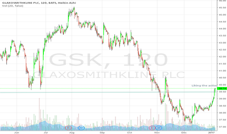 GSK: Time to buy calls
