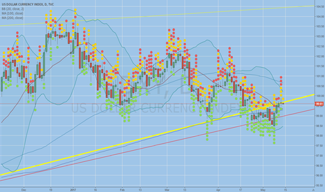 DXY: scraping resistance