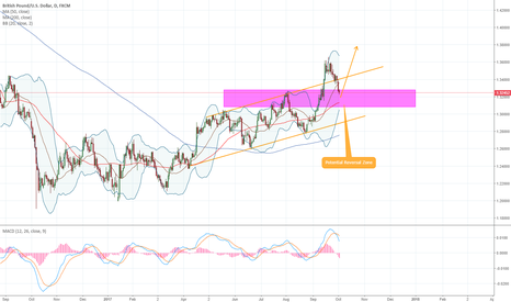 GBPUSD: GBPUSD - 1D - GBPUSD Just Entered Our Buy Zone!