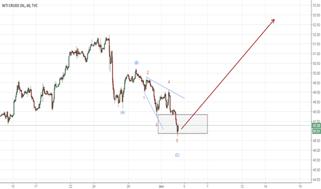 USOIL: Possible ending diagonal in Crude Oil (Elliott Wave Analysi