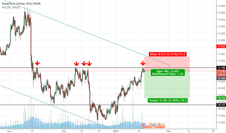 XAGUSD: SILVER - short on resistence