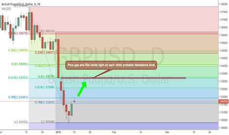 GBPUSD: GBPUSD Fibo levels and gap ressistance