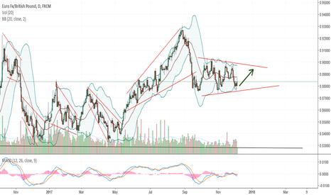 EURGBP: Range trade headed higher