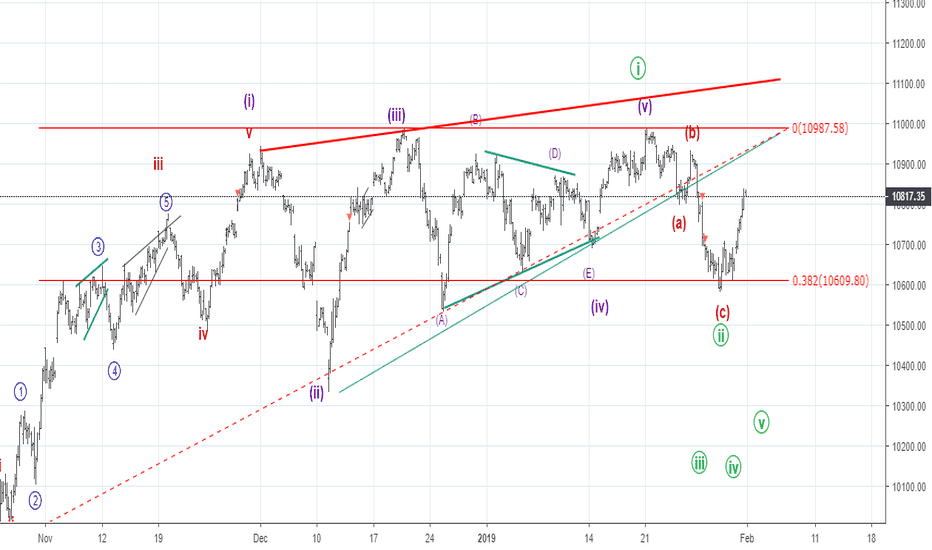 NIFTY: Elliott Wave - abc correction seems to be over for the LD