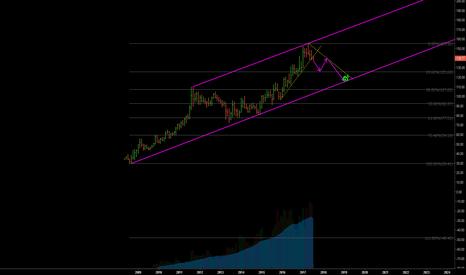 XAUUSD/31.1*USDTRY: https://www.tradingview.com/chart/TIecFL63/