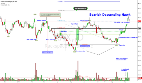 RAX: Is recent breakout at risk? Bearish D-Hawk says so