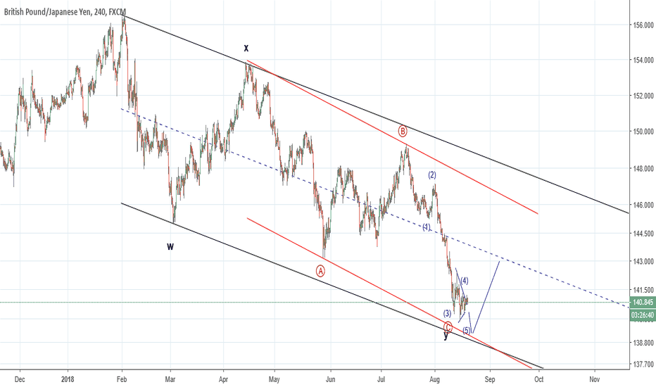 GBPJPY: GBPJPY: Expected wave count