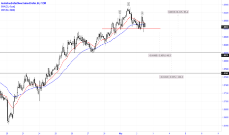 AUDNZD: The pair is about to break the pattern