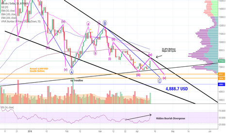 BTCUSD: BITCOIN-Whales Destroy Shorts - BUT Bears Are STILL In Control!
