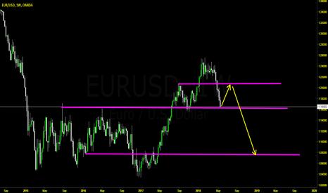 EURUSD: EU Weekly Head and  Shoulder