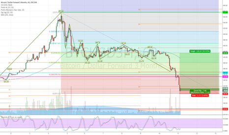 BTCUSD3M: Quarterlies Long Setup for Retrace to 50% Fib level of $434