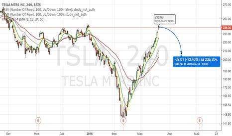 TSLA: TESLA Sell