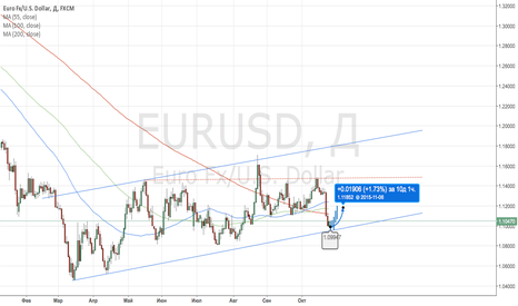 EURUSD: Short-term buy