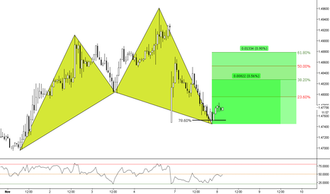 EURCAD: (1h) Bullish Advanced Pattern Formation