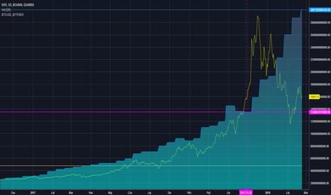 BCHAIN/DIFF: Trudność wydobycia bloku BTC