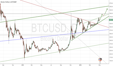 BTCUSD: BTC BUY OPPORTUNITY