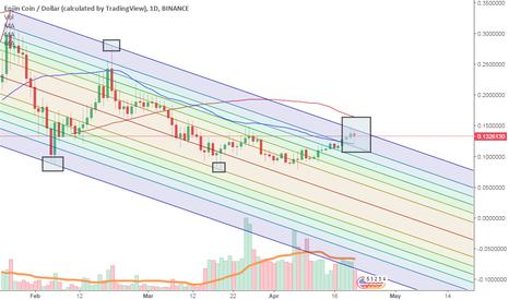 ENJUSD: ENJ / BTC ( ENJ-USD technical)