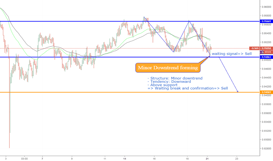 AUDCAD: AUDCAD, H4: Downtrend forming on H1.