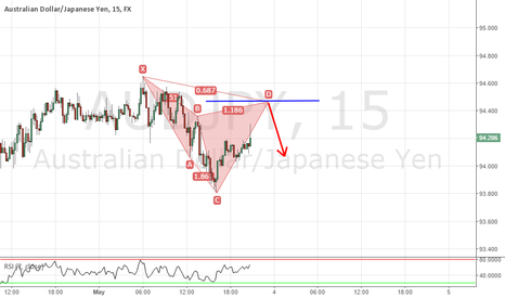 AUDJPY: potential bearish cypher pattern