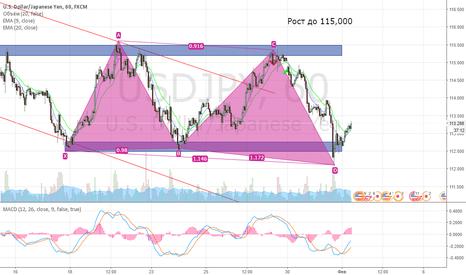 USDJPY: Доллар/иена, лонг