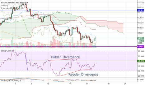 BTCUSD: Bullish Divergence seen on 4hr $BTC