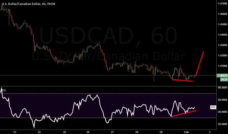 USDCAD: usdcad divergence