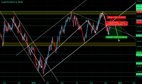 USOIL: Crude Oil (WTI) - False Channel Breakout After Correction?
