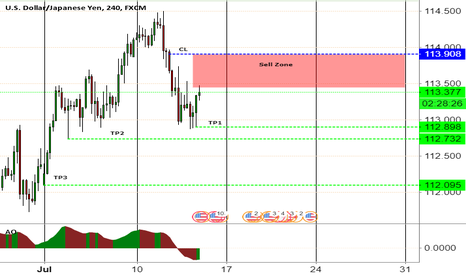 USDJPY: USDJPY entering SELL zone