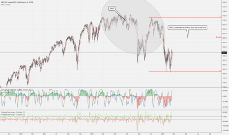 SPX500: Here is the DRPO fail shown in detail!