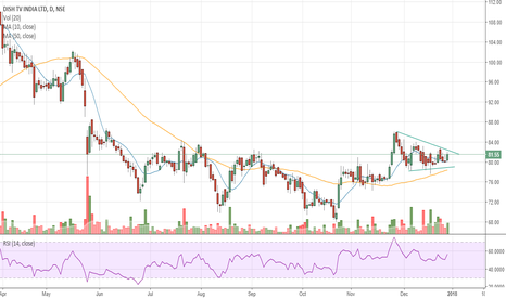 DISHTV: #DISHTV - Daily consolidation/Weekly Rounding bottom
